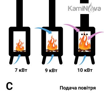 Залежність ККД і потужності дров'яної печі від подачі вторинного і третинного повітря