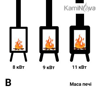 Залежність ККД і потужності дров'яної печі від маси