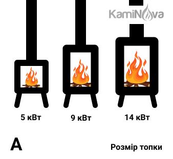 Залежність потужності дров'яної печі від її розміру